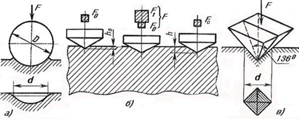 Графическая схема измерения твердости древесины